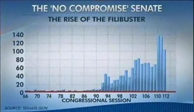 Rise of the Filibuster