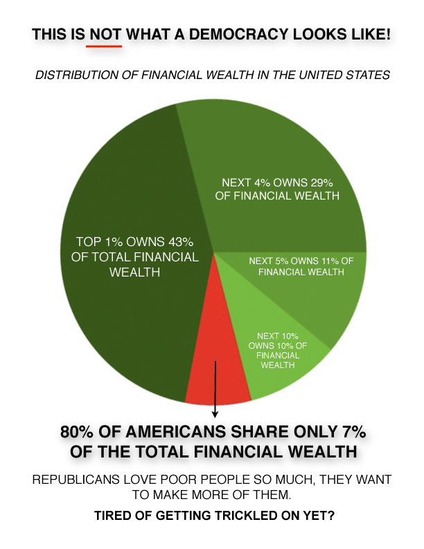 20percent of American owns 80percent of the wealth