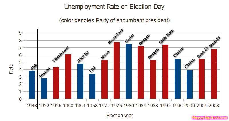 Unemployment on Election Day