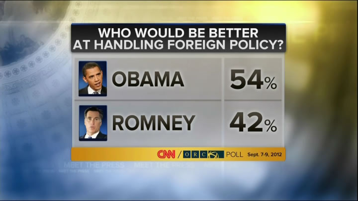 Obama's huge lead over Romney on Foreign Policy