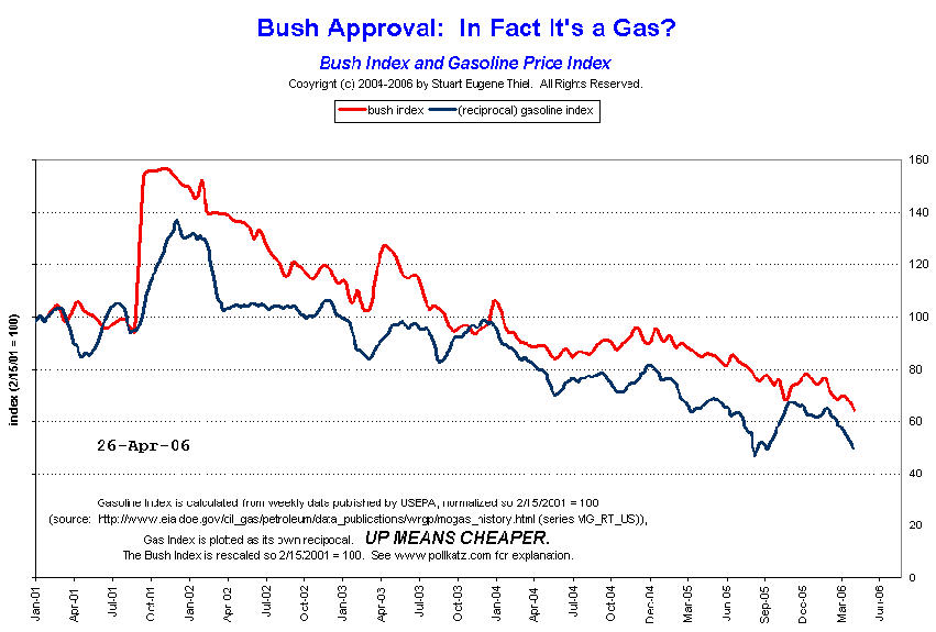 Gas prices vs Bush's poll numbers