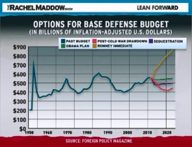Projected Change in Defense Spending