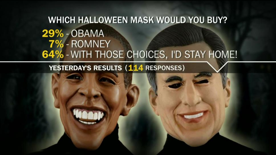 Mask sales accurate election predictor