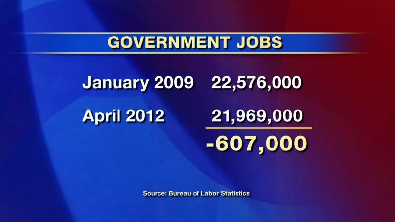 Public Sector job losses under Obama