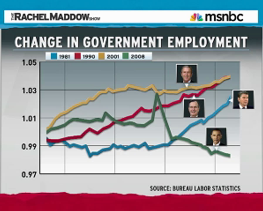 Public Sector employment under last three Republican presidents