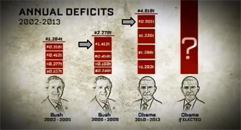 Deficits under Bush and Obama